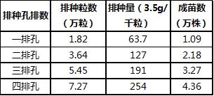 油菜机械化直播技术在陕南试验结果