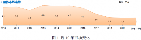 预测轮式谷物收获机市场发展趋势