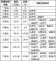 西藏自治区2019年耕地质量等级情况公报