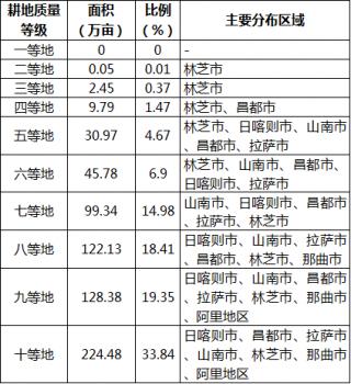 西藏自治区2019年耕地质量等级情况公报1